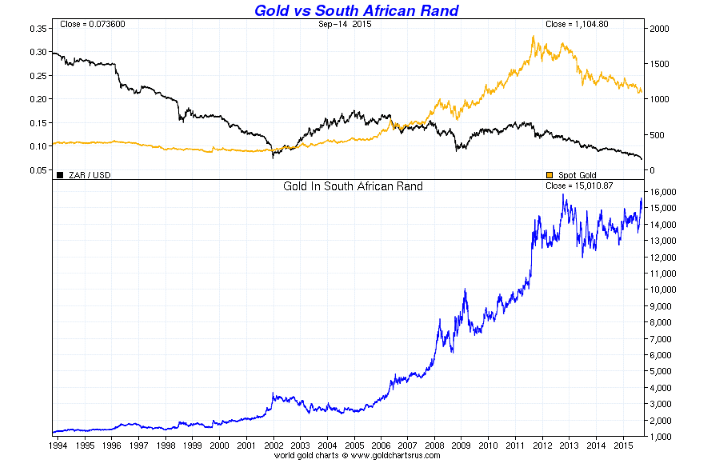 GoldCore: Gold vs South African Rand