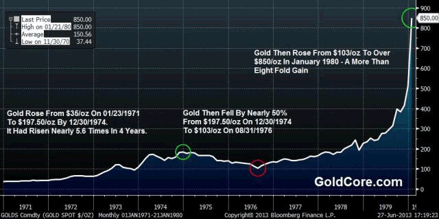 GoldCore: Gold price 70s
