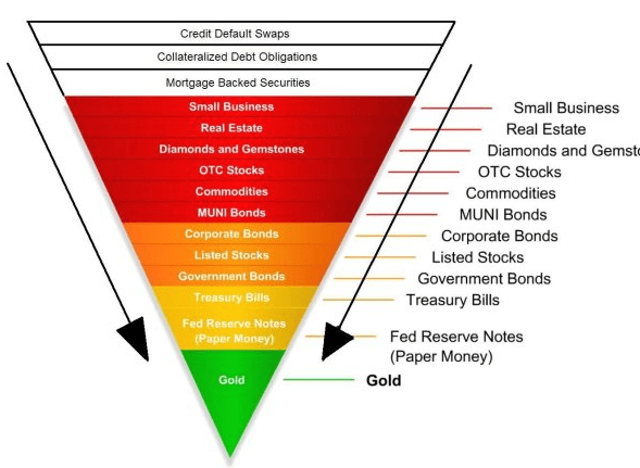 https://i1.wp.com/www.goldcore.com/ie/wp-content/uploads/sites/19/2015/09/inverted-risk-asset-pyramid1.png