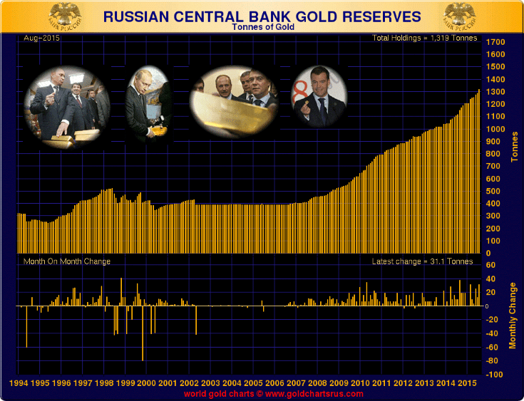 https://i1.wp.com/www.goldcore.com/ie/wp-content/uploads/sites/19/2015/09/russian-gold-reserves.png