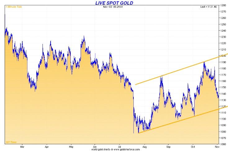 live spot gold