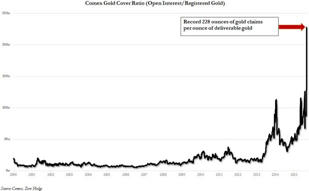 GoldCore: Comex Gold Cover Ratio