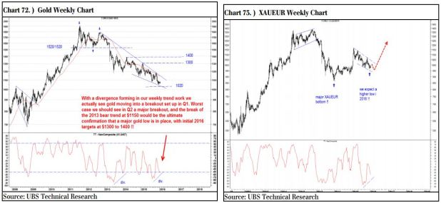 UBS_Gold_Charts_2016