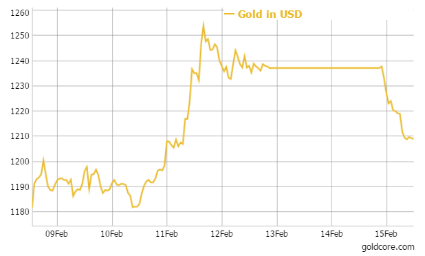 gold_week_usd