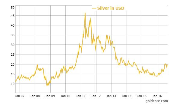 silver_2016