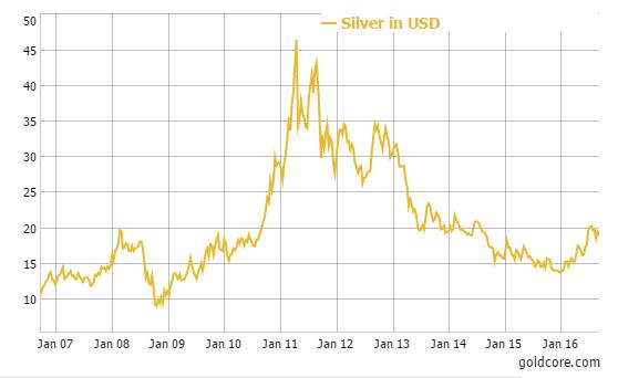 silver_bullion_2016