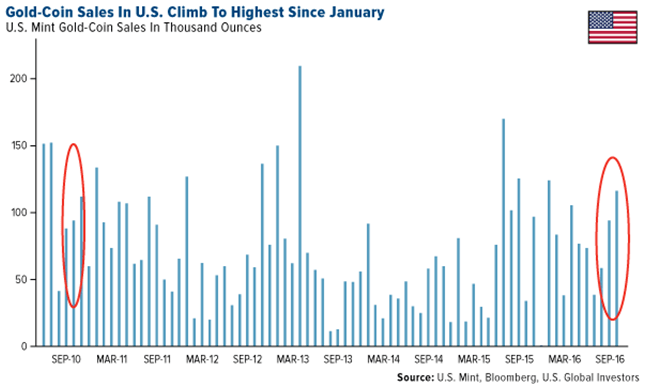 gold-coin-sales-in-us-climb-high