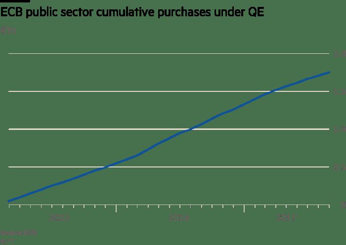 EU purchases