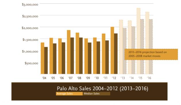 palo alto real estate house sales market forecast dreyfus sotheby international realty