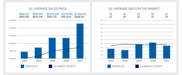 Q1 2017 Market Report, Berkeley Graph Top