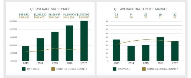 Q1 2017 Market Report, Danville Graph Top
