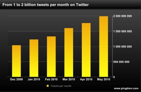 Tweet Growth