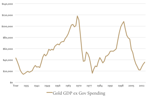 Gold GDP ex Gov Spending