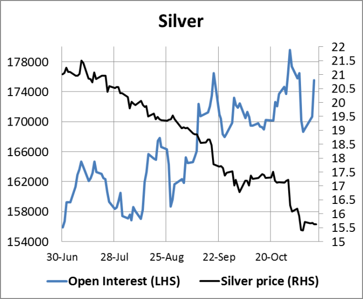 Silver Open Interest 14112014