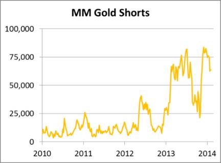 MM Gold Shorts