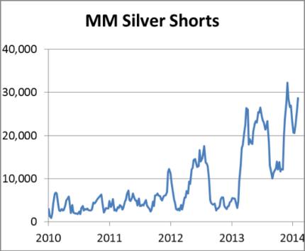 MM Silver Shorts
