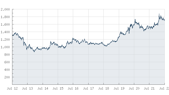 Goldpreis.de - Gold Aktuelle Preise und Kurse