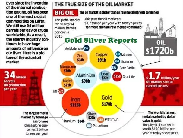All the World's Metals Don't Add Up to Oil Market's Size