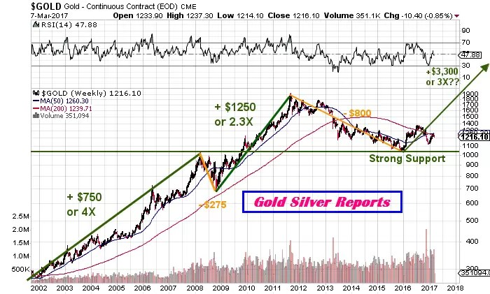 Gold Forecast, Reports and Outlooks