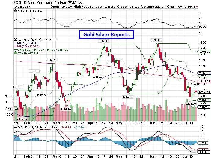 Gold Spot Above $1227 Level Target $1242——$1260 via @goldsilverrepor