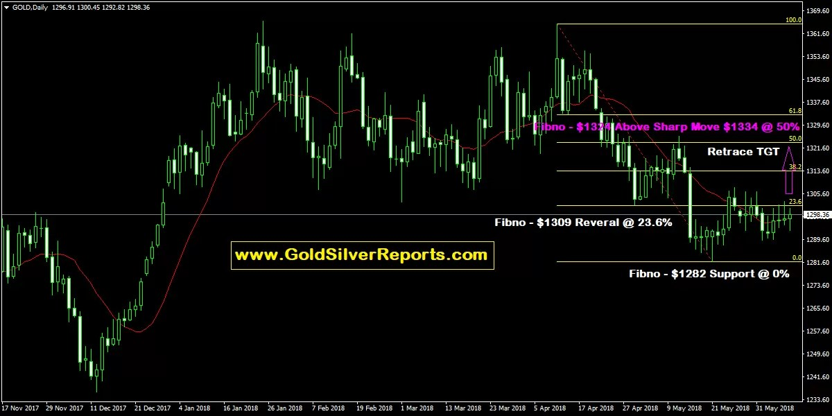 Gold Spot Forecast As on Fed Rate