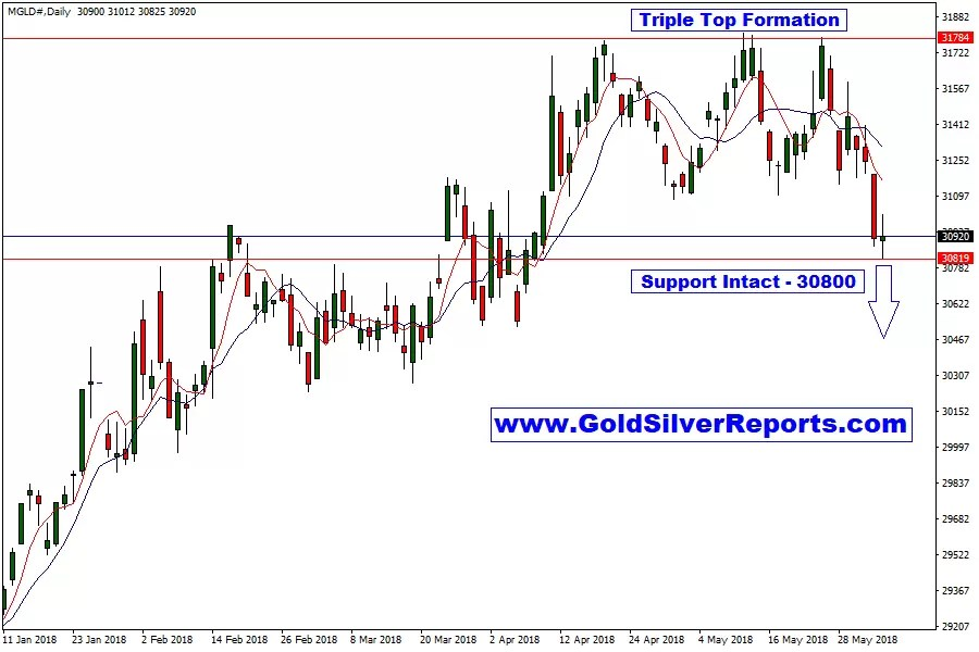 Gold MCX Rock-Hard Support ₹ 30800, If Break and Close? What Next?????