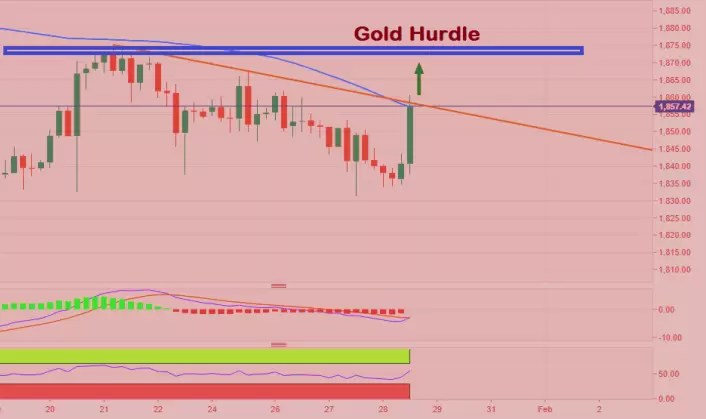 Spot Gold Prices Struggles, Above $1875 Target $1900—$1960 via @goldsilverrepor