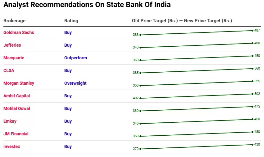 Analyst Recommendations On State Bank Of India