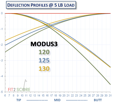Modus3DeflectionComparsions