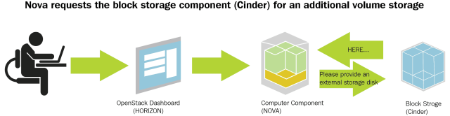 Cinder vs Swift storage in OpenStack - Basic Difference and Comparison