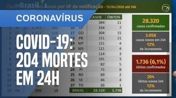 CORONAVÍRUS: BRASIL CONSTATA 204 MORTES EM 24 HORAS