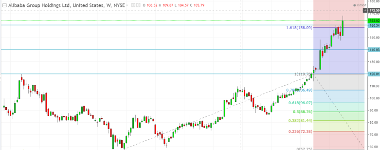 Alibaba Shares Daily Technical Analysis For Day Trading