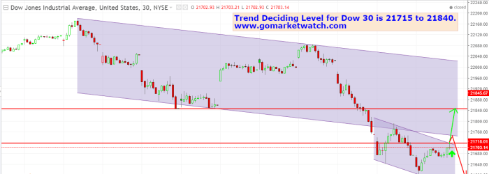 Calm Before Storm Dow 30 Ready for Big Move