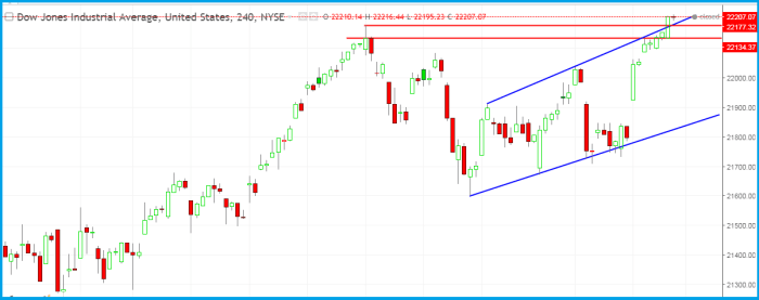 Dow Jones Daily analysis