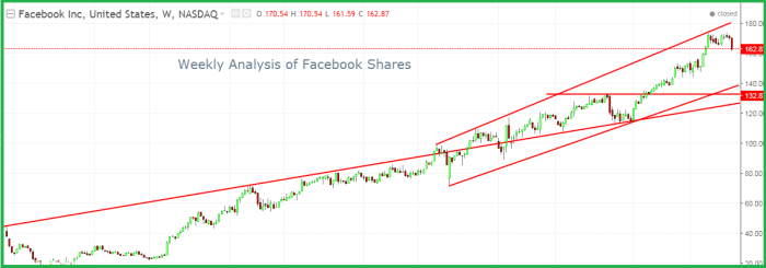Facebook Shares Technical Analysis