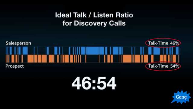 Ideal talk to listen ratio on a discovery call