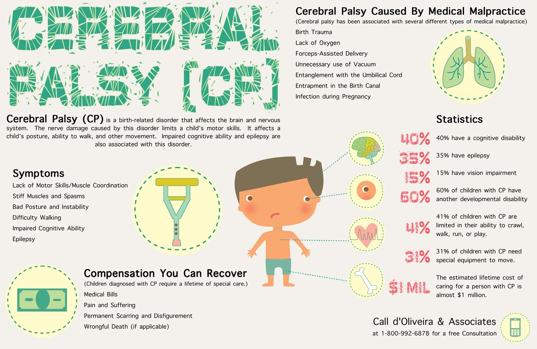 Cerebral palsy; Little Disease; Spastic Diplegia; Diplegic Infantile Cerebral Palsy; Monoplegic Cerebral Palsy; Quadriplegic Infantile Cerebral Palsy