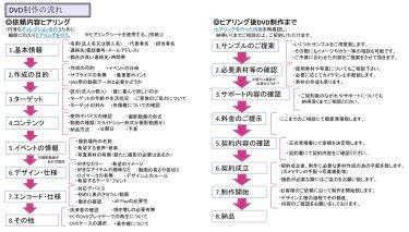 ☆非対面型の購入スタイルへの改革を提案します。