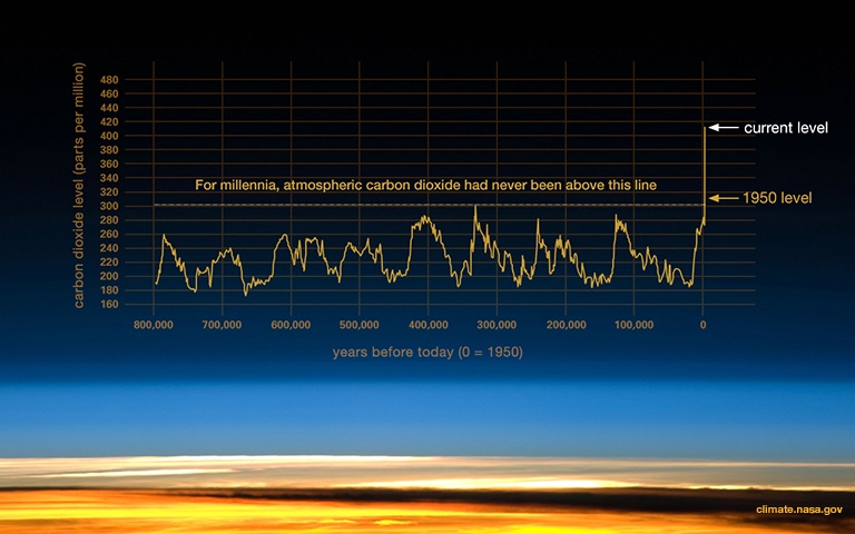 Rising of the carbon dioxide level in the atmosphere in the last centuries.