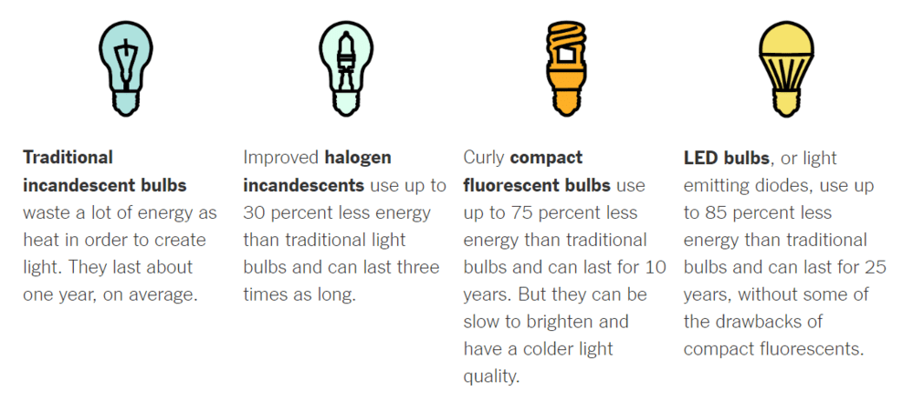 lights type comparison