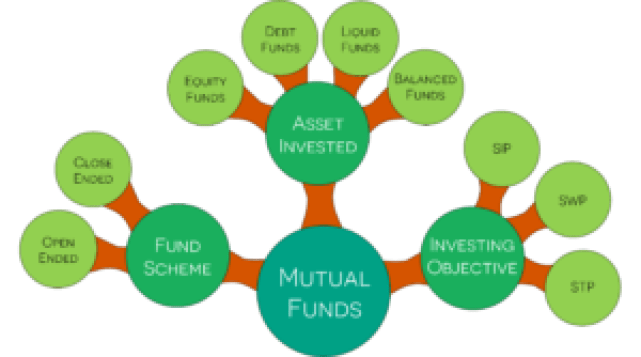 Mutual Fund Type