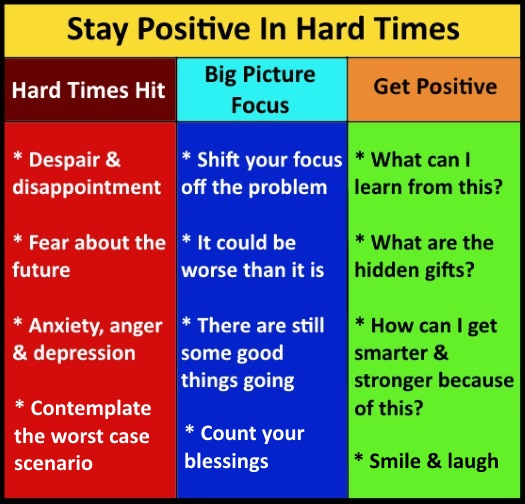Staying Times Negative Positive