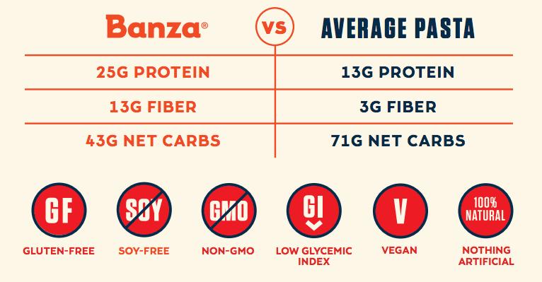 Banza gluten-free chickpea pasta