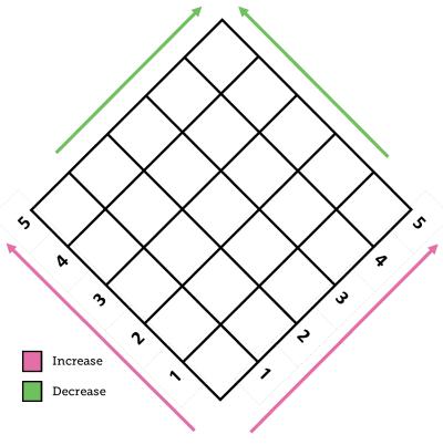 C2C Interactive Crochet Calculators Swatch Increase Decrease Chart