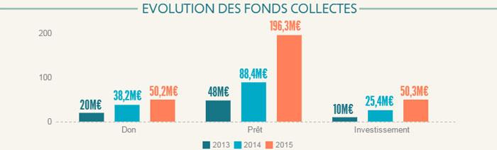 évolution-de-fonds-collectés