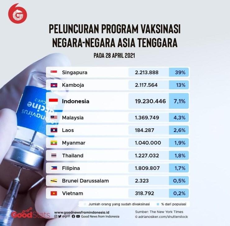 Daftar negara Asia Tenggara berdasarkan persentase penerimaan vaksin. © GNFI