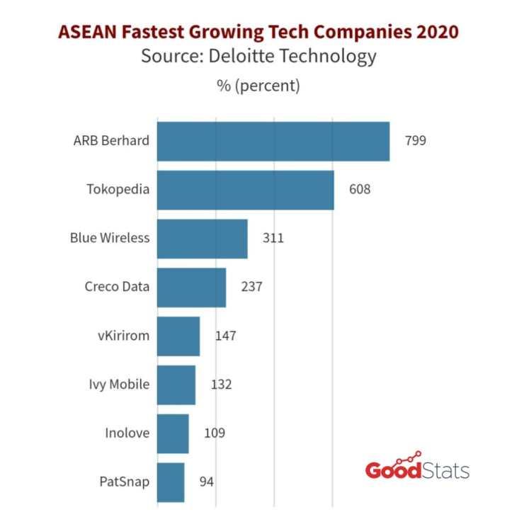 8 perusahaan teknologi dengan pertumbuhan tercepat di ASEAN 2020 © GNFI