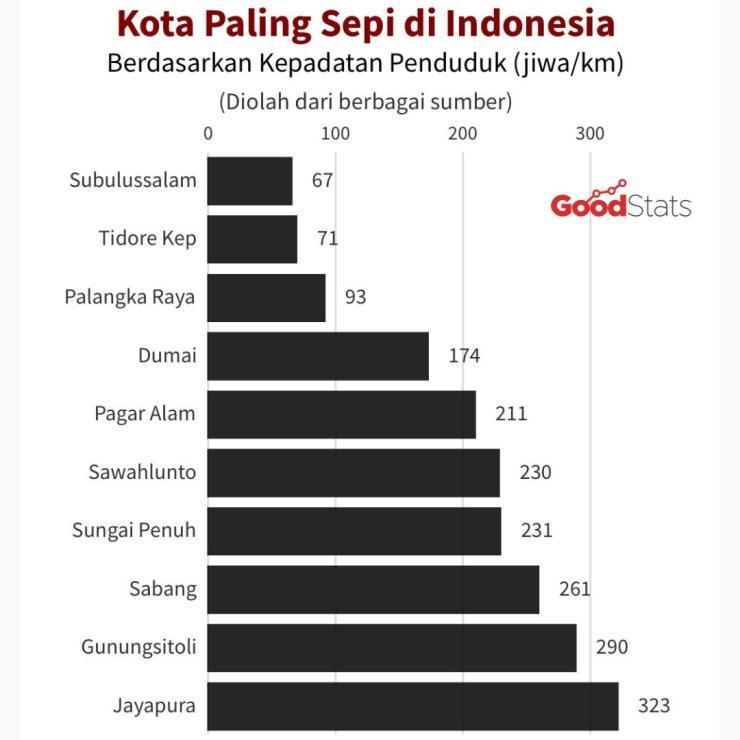 10 Kota paling sepi di Indonesia   GNFI