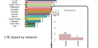 OpenSignal LTE Report