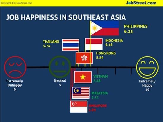 JobStreet.com's Job Happiness Index